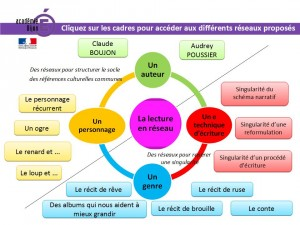 AP C1 LECTURE avril 2015