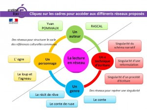 AP C3 LECTURE avril 2015